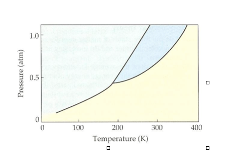 Solved Following Is The Phase Diagram Of A Hypothetical S