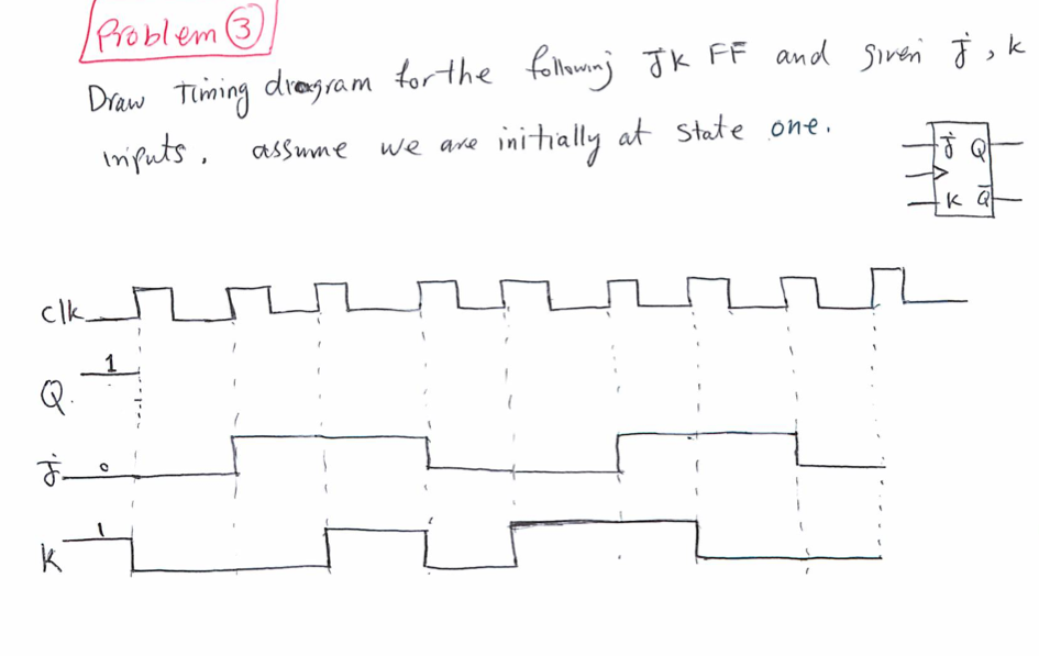 Draw timing diagram for the following JK FF and si