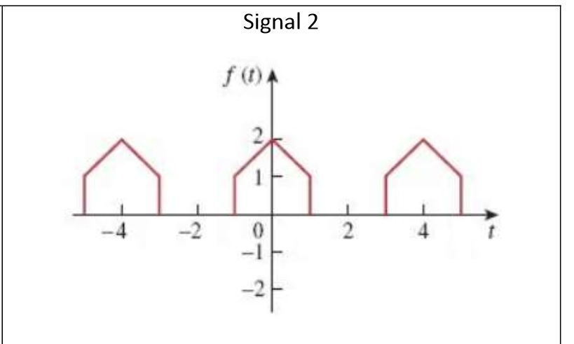 1.find the fuction of the signal from -1 to 3 as p