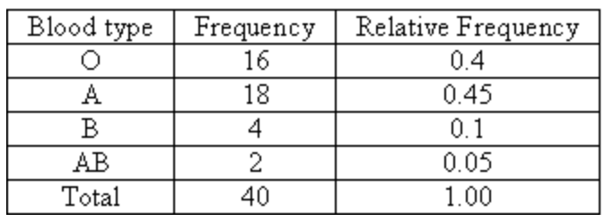 relative frequency table excel