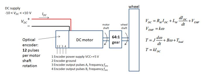 The DC motor constant is k = 1 Nm/A. Resistance of