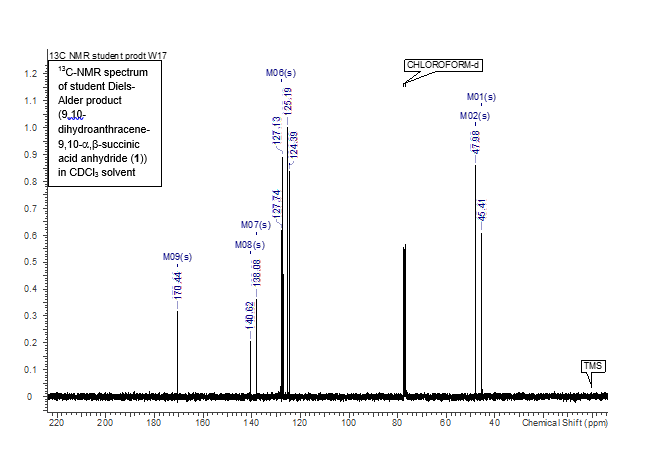 Diels Alder  Experiment 15 DielsAlder Reaction 910