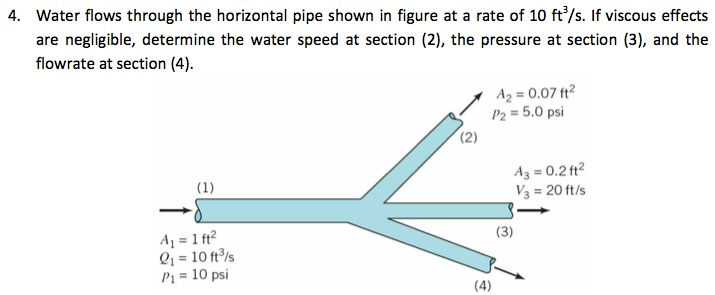 Water flows through the horizontal pipe shown in f