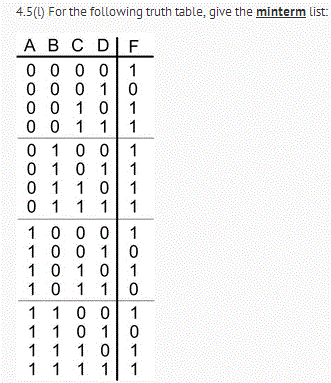 For the following truth table, give the minterm li