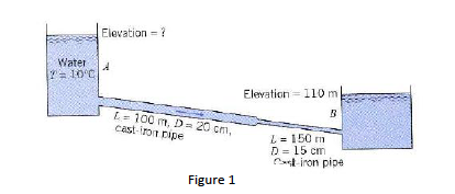 Water Surface Elevation if The Water Surface Elevation