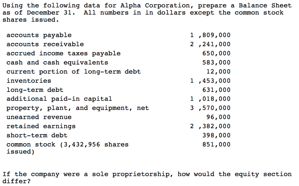Using The Following Data For Alpha Corporation Pr – Prepare Balance Sheet