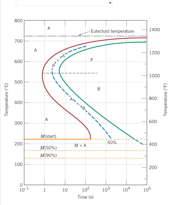 Solved using the isothermal transformation diagram for an expert answer ccuart Images