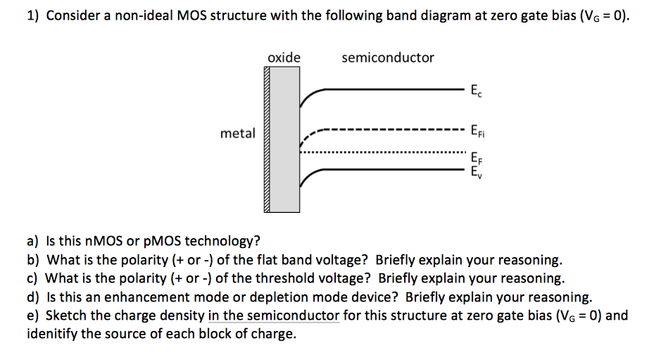 1) Consider A Non-ideal MOS Structure With The Fol... | Chegg.com