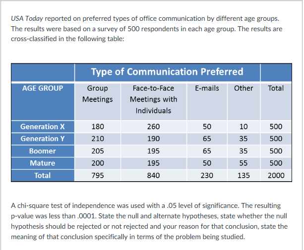 USA Today Reported On Preferred Types Of Office Co – Types of Office Communication