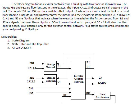 The Block Diagram For An Elevator Controller For A... | Chegg.com