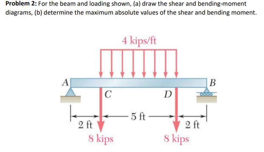 Solved Problem 2 For The Beam And Loading Shown A Dra