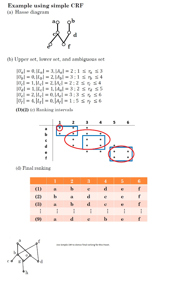 Example using simple crf a hasse diagram b upp chegg example using simple crf a hasse diagram ao ob b upper set ccuart Images