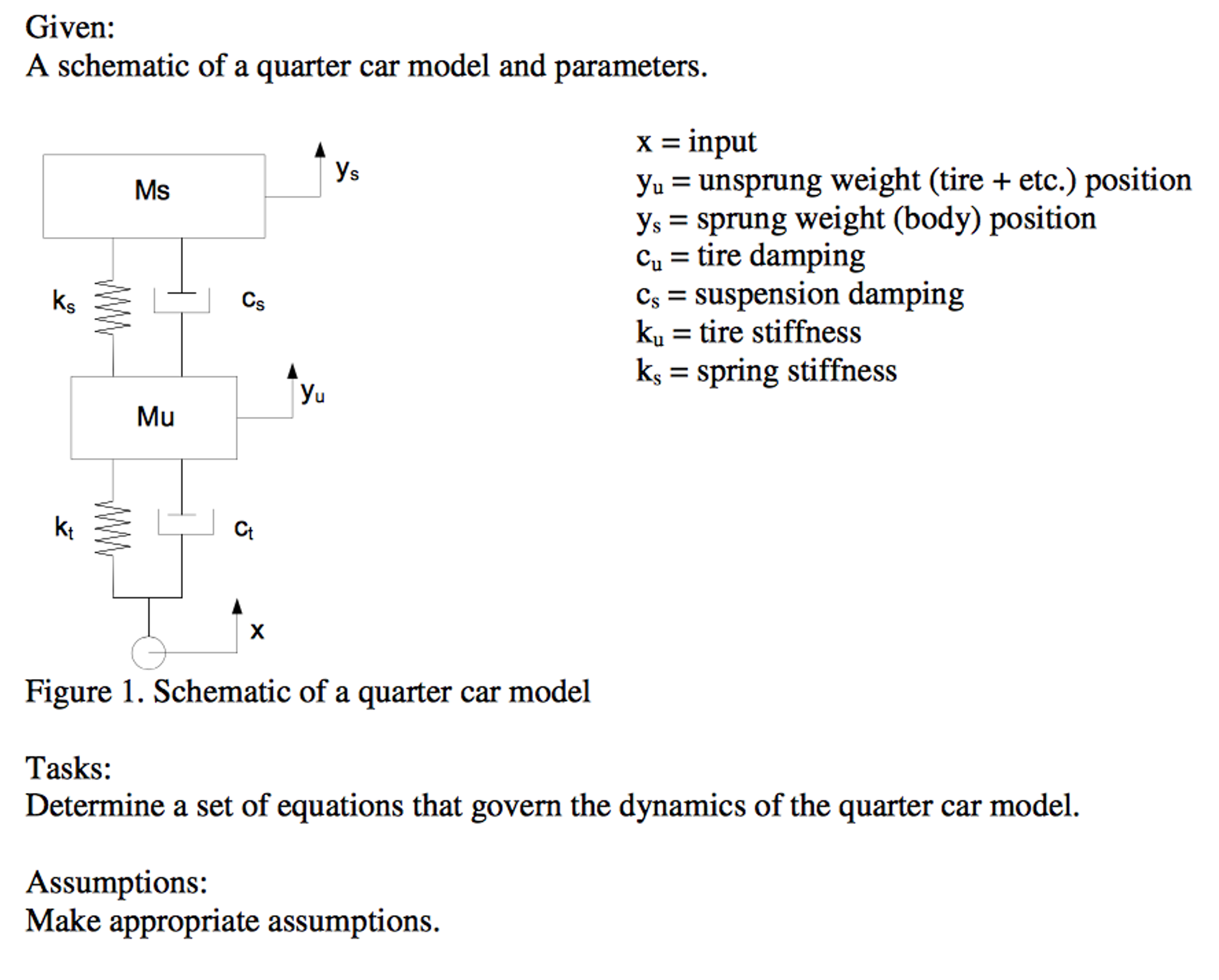 Solved: Given: A Schematic Of A Quarter Car Model And Para ...