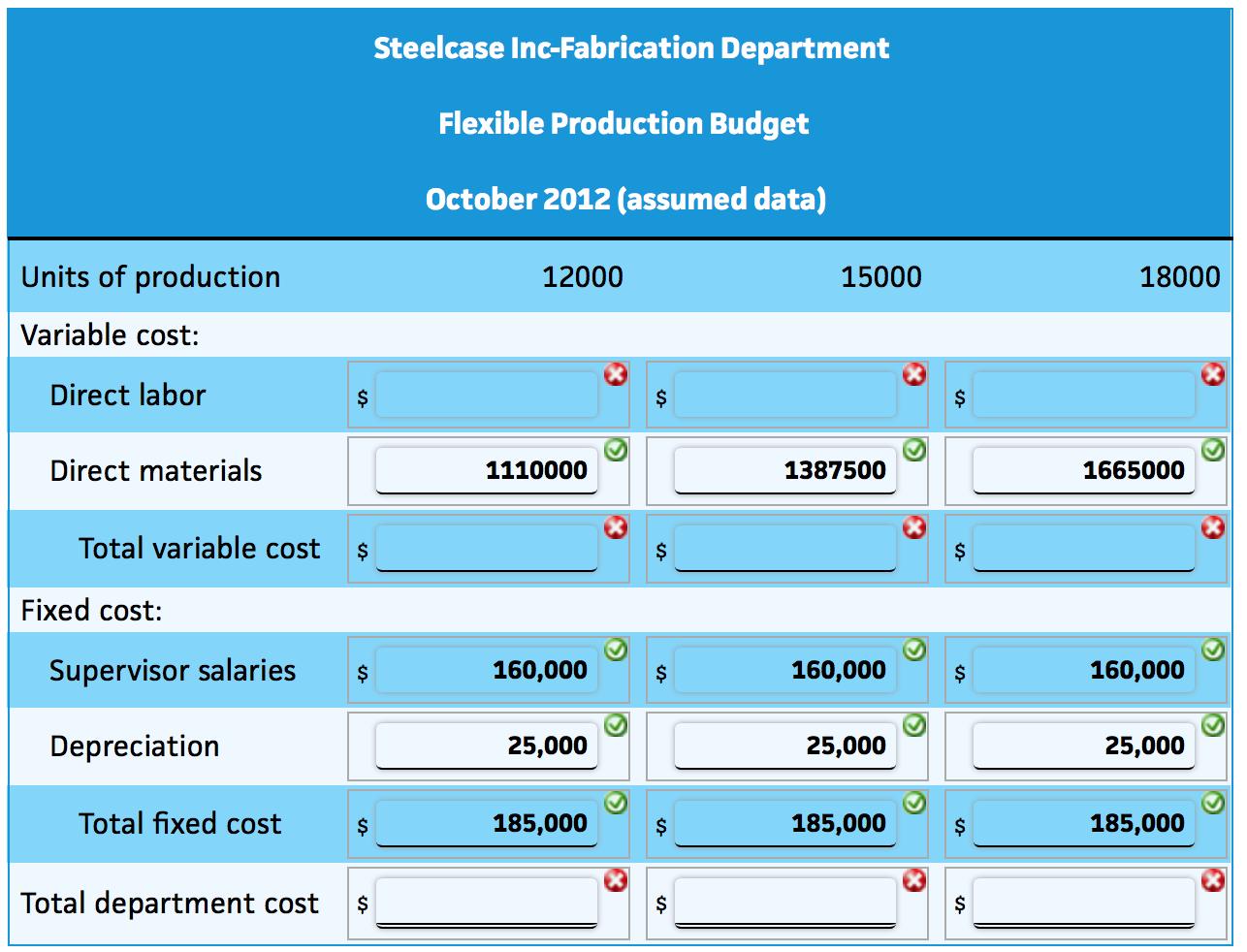 Flexible Budget For Fabrication Department Steelca... | Chegg.com