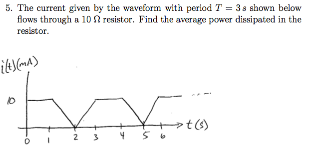 The current given by the waveform with period T =