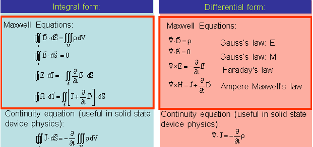continuity equation physics. maxwell equations: continuity equation (useful in physics