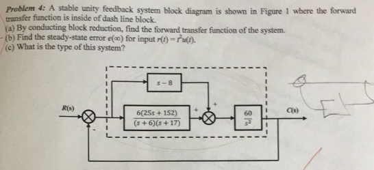 Problem 4 a stable unity feedback system block di chegg problem 4 a stable unity feedback system block diagram is shown in figure 1 where ccuart Gallery
