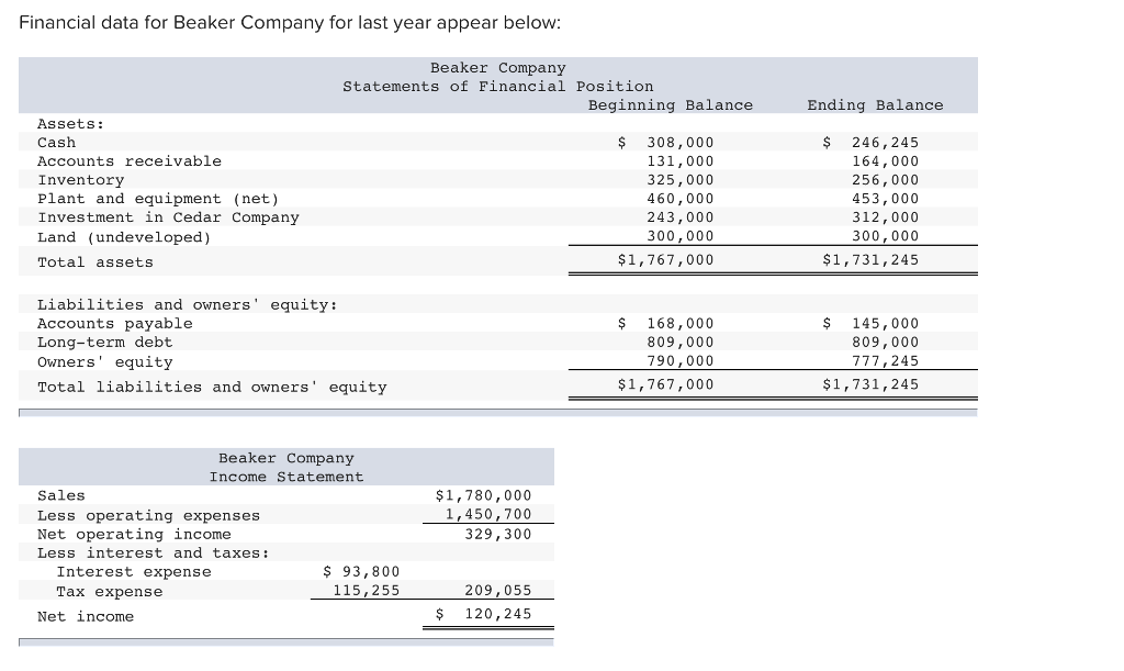 1 tco d financial data for beaker company for last year appear below (tco d) lindon company uses 4,500 units of part x operating data for the company and its absorption costing income statement for the last year is presented below: units in aziz corporation produces and sells a single product data concerning that product appear below selling price.
