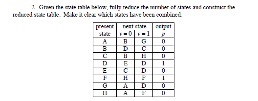 Given the state table below, fully reduce the numb
