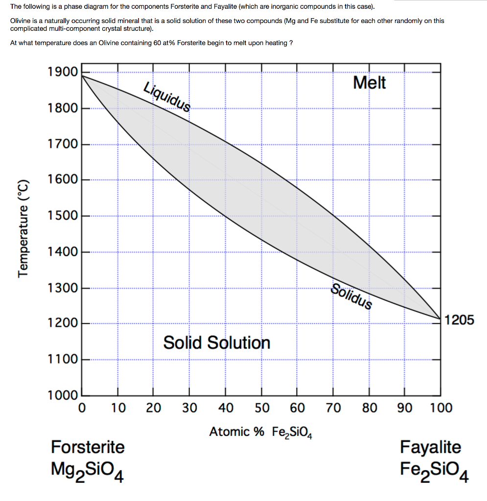 Solved the following is a phase diagram for the component question the following is a phase diagram for the components forsterite and fayalite which are inorganic pooptronica