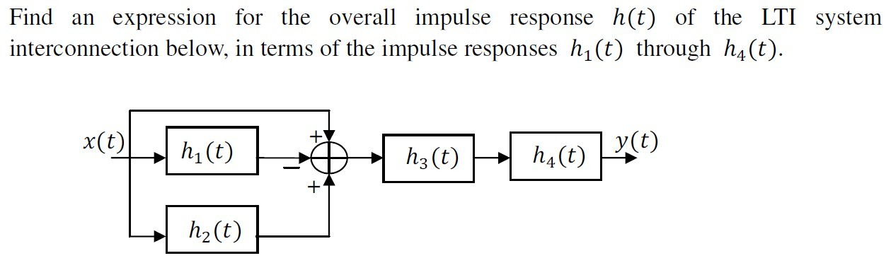 Find an expression for the overall impulse respons
