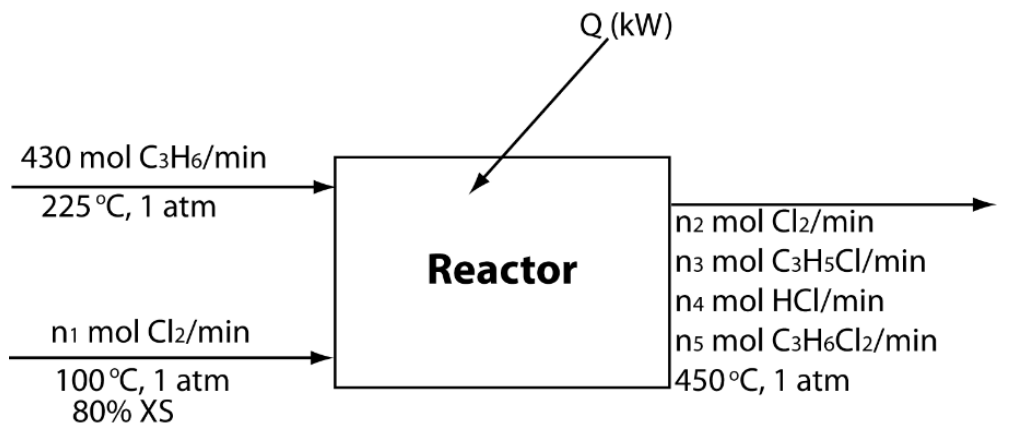 phase diagram of propene