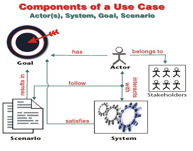Solved explain each components of the usecase diagram wit components of a use case actors system goal scenario has ccuart Choice Image