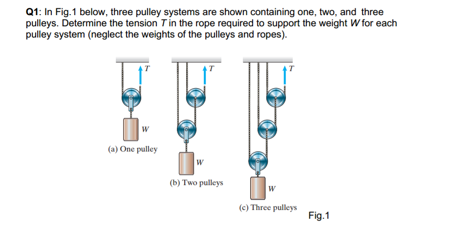 Rope And Pulley Mechanism : Three pulley systems are shown containing one two