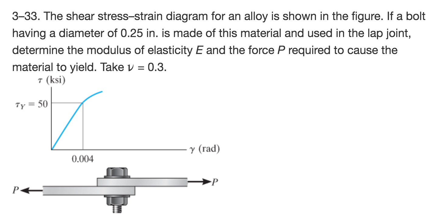 The shear stress strain diagram for an alloy is sh chegg question the shear stress strain diagram for an alloy is shown in the figure if a bolt having a diameter pooptronica Image collections