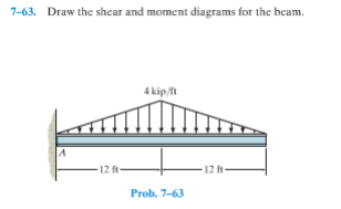 Draw The Shear And Moment Diagrams For The Beam. 1... | Chegg.com