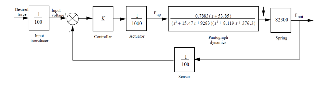 Reduce the system block diagram to a standard unit chegg determine the range of k 0 for stability ccuart Gallery