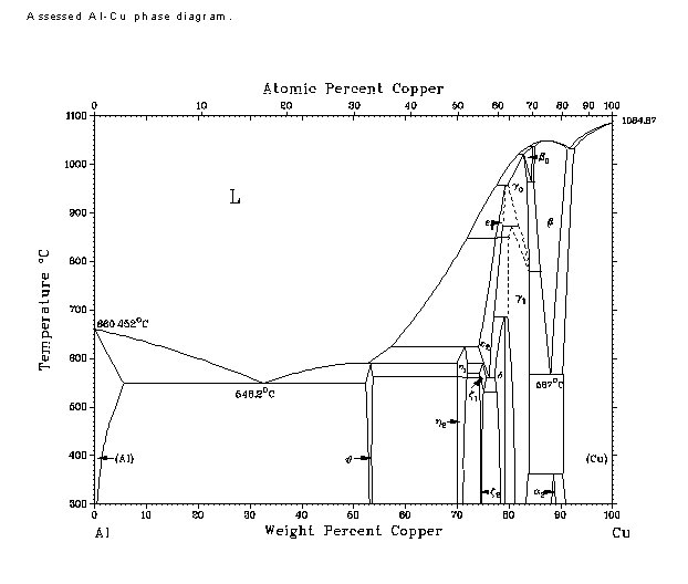 how to find melting point on binary eutectic phase diagram