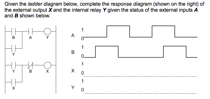 Given the ladder diagram below, complete the respo