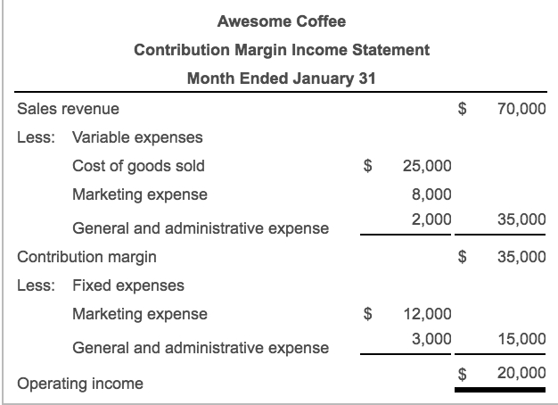 The Contribution Margin Income Statement Of Awesom – Contribution Income Statement