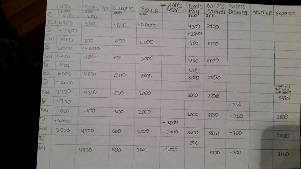 solved  the picture is the tabular analysis i come up with
