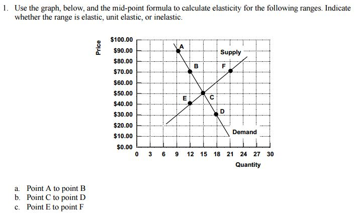 Question: Use the graph, below, and the mid-point formula to calculate elasticity for the following ranges....
