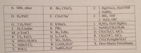 Using the list above indicate the reagents necessa