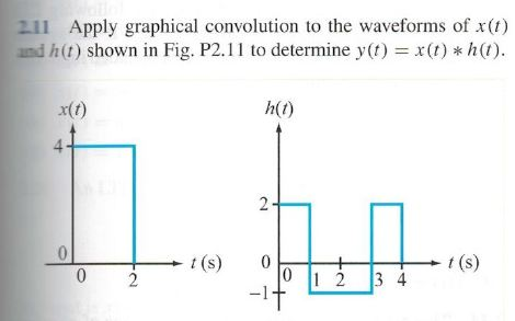 Apply graphical convolution to the waveforms of x(
