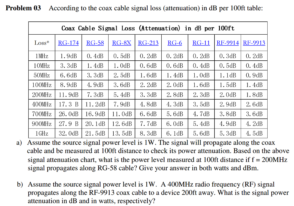coax loss chart: According to the coax cable signal loss attenuati chegg com