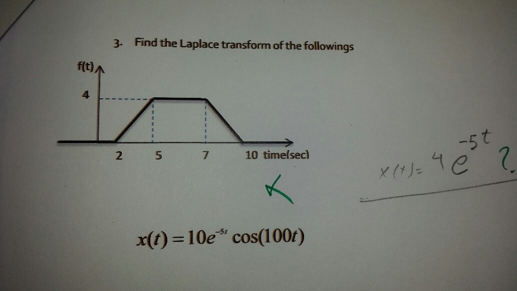 Find the Laplace transform of the followings x(t)