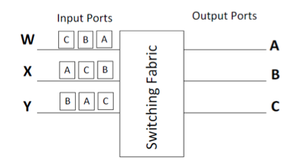 Consider the router diagram in Figure 3. Consider