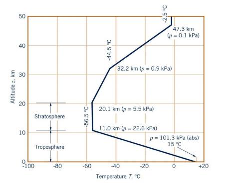 50 r 40 E 30 20 Stratosphere 10 Troposphere 100 47