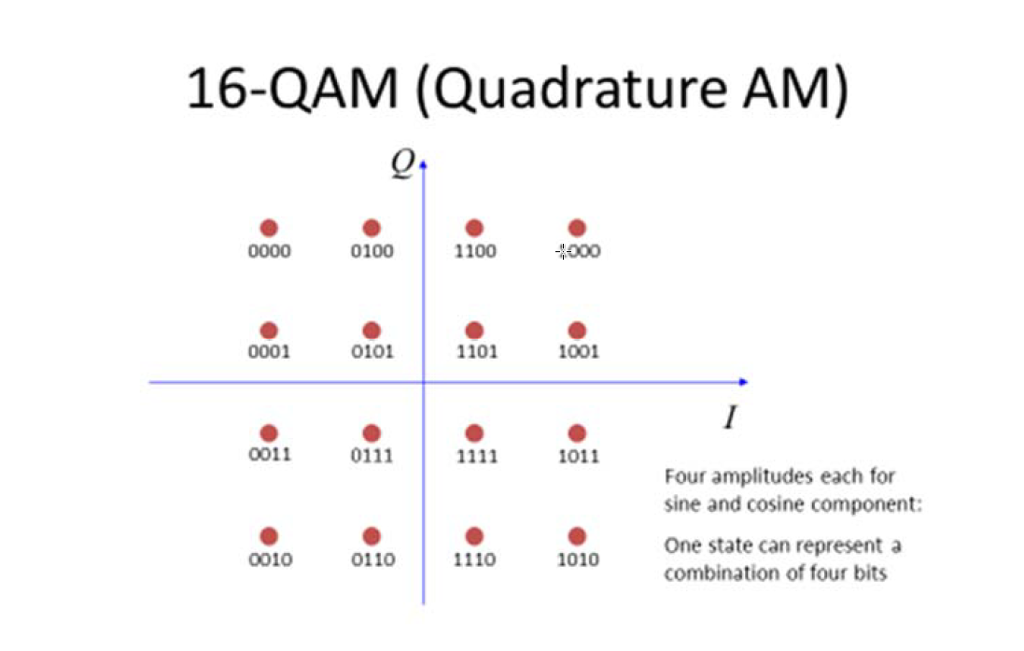Solved for this question you will be working with the 16 16 qam quadrature am 0100 1100 0001 0101 1101 1001 0011 0111 1011 ccuart Gallery