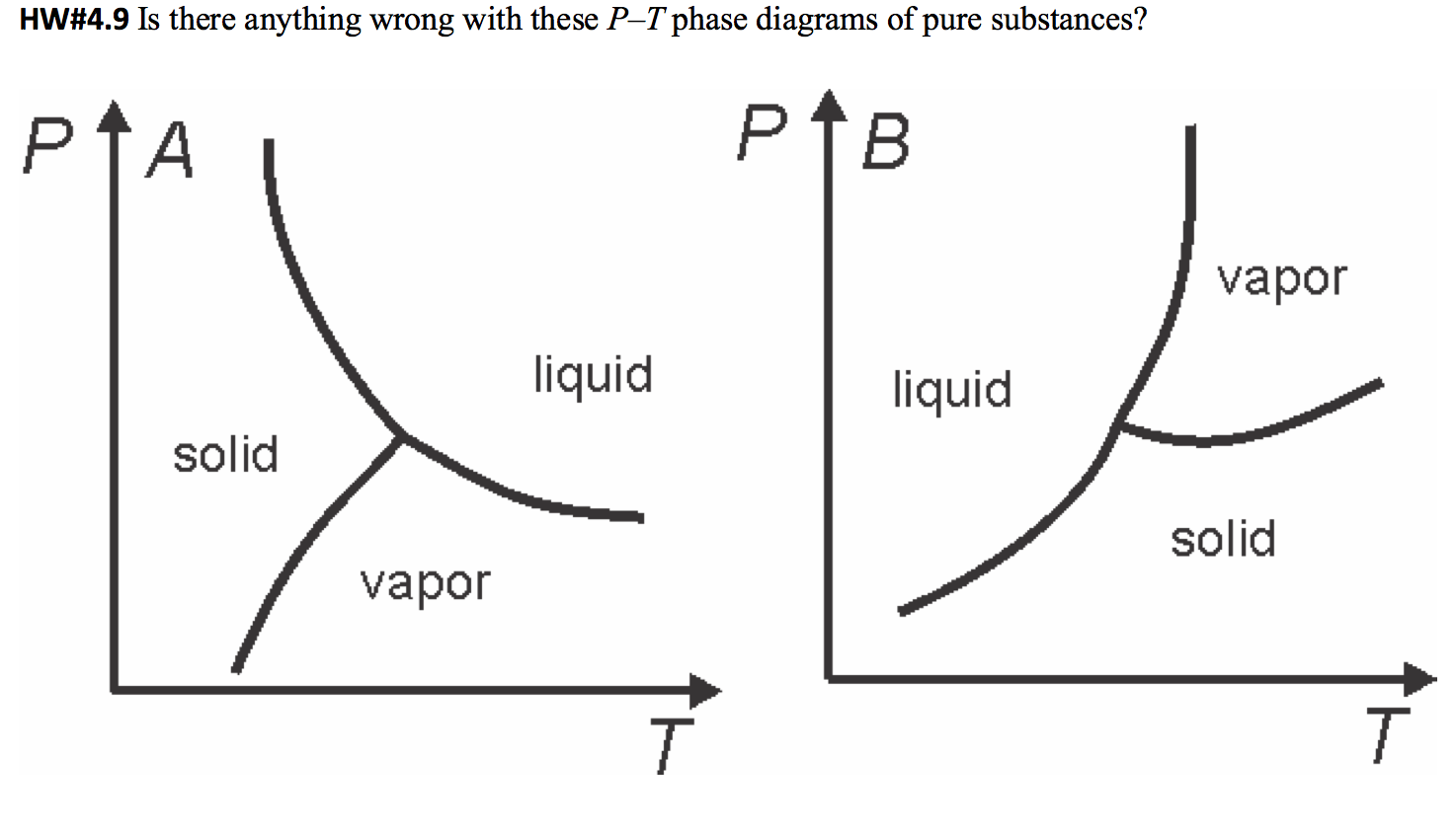 Solved is there anything wrong with these p t phase diagr question is there anything wrong with these p t phase diagrams of pure substances pooptronica