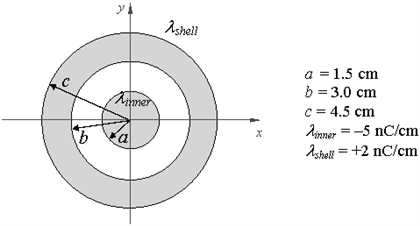 A solid, infinite metal cylinder of radius a = 1.5