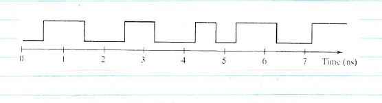 The waveform in the figure below is applied to an