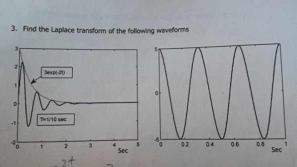 Find the Laplace transform of the following wavefo