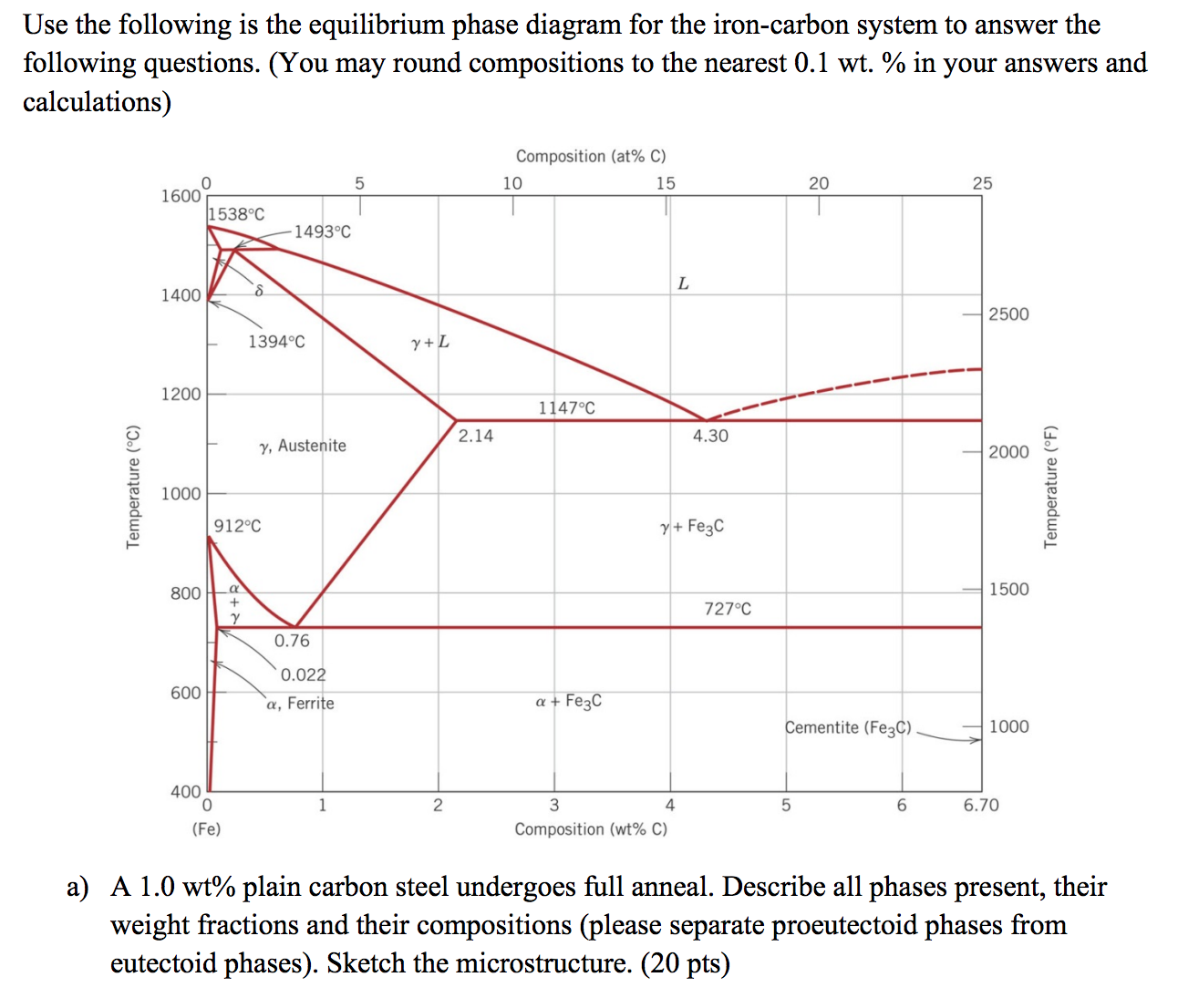 Solved given the mg pb binary alloy phase diagram below show transcribed image text given the mg pb binary alloy phase diagram below round all compositions to the nearest 5 wt for ease of calculation draw pooptronica