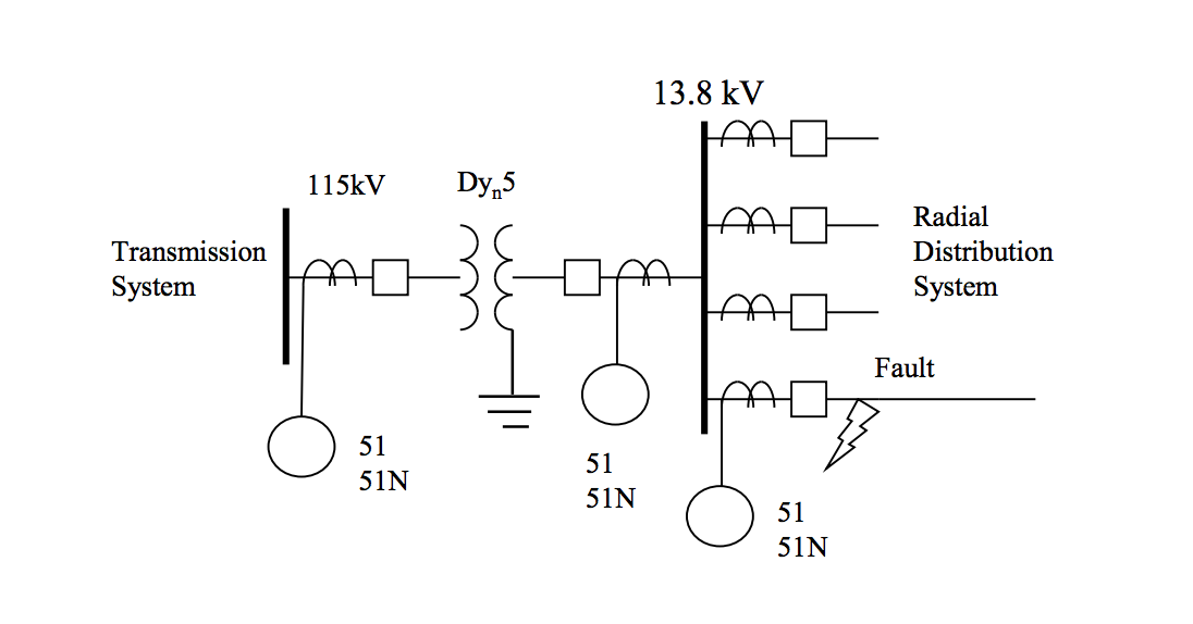 The CTR and settings of the over current relay ele