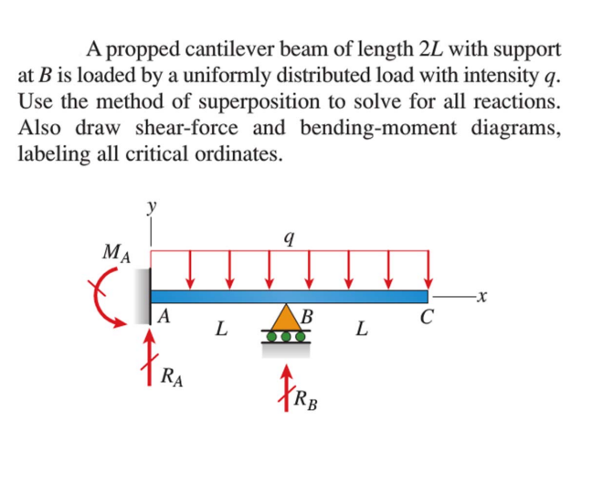 beam bending and superposition Beam deflection by superposition of solutions basic idea: since the beam deflection equation is linear, any combination of solutions to this equation is itself a solution to the beam equation by adding known solutions of the beam.